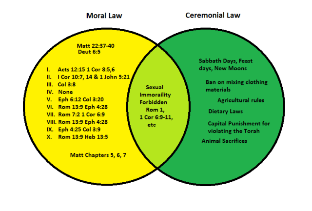 Moral vs Ceremonial